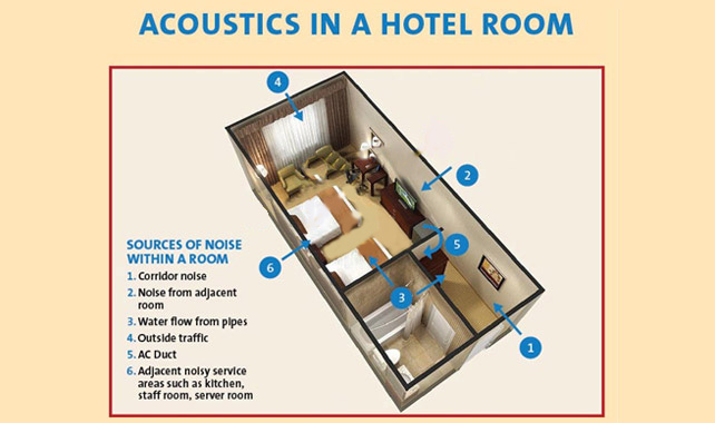 Acoustics in Hotel Room