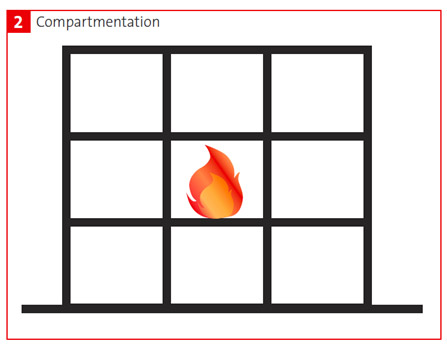 Compartmentation - Method for Passive Fire Protection