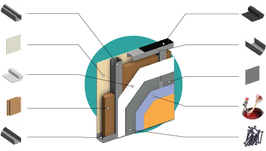 Exterior Drywall System & Components