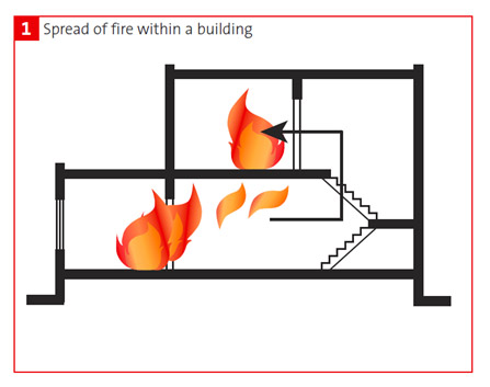 Fire Spread Within a Building