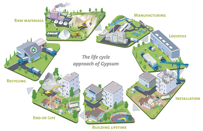 Gypsum Life Cycle Approach
